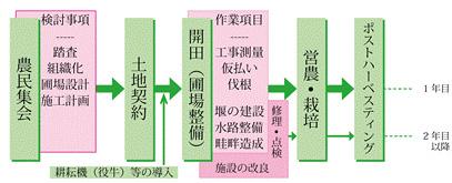 図3 圃場整備の流れ