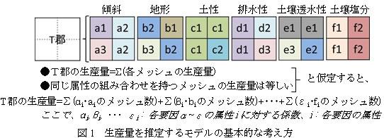 図1 生産量を推定するモデルの基本的な考え方
