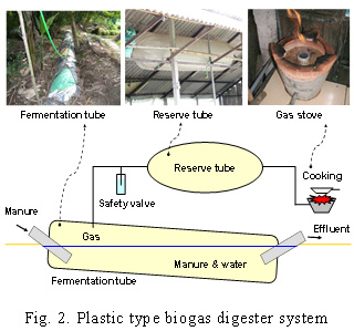 Fig.2. Plastic type biogas digester system