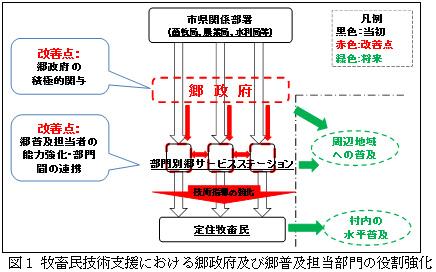 図1 牧畜民技術支援における郷政府及び郷普及担当部門の役割強化
