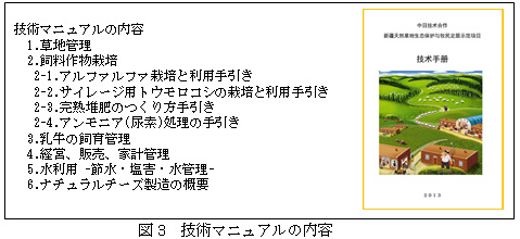 図3 技術マニュアルの内容