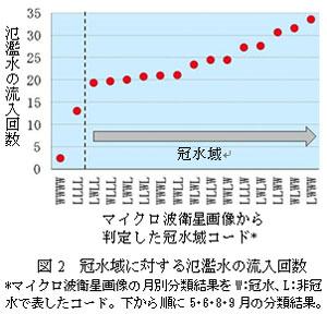 図2 冠水域に対する氾濫水の流入回数