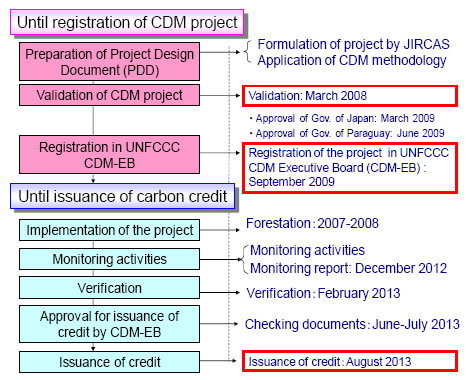 Figure 1. Flow of processes from the start to the acquisition of CER of the A/R CDM project in Paraguay