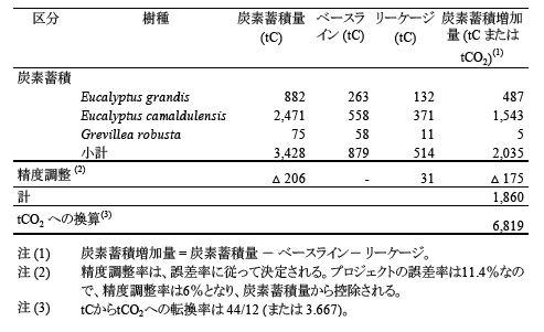 表1 GHG吸収増加量