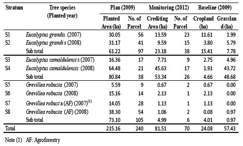 Table 2. Comparison of planned reforestation area with monitored reforested area