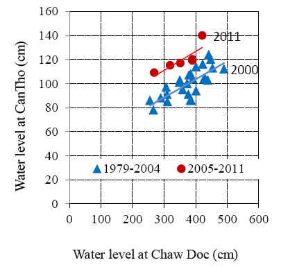 Fig.4 Relationship of yearly maximum water level at ChauDoc and CanTho (2007: missing data)