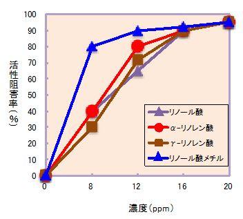図2 各物質の濃度と硝化細菌 Nitrosomonas europaes の活性阻害との関係