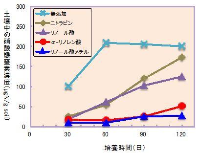 図3 各物質添加土壌での硝酸態窒素濃度の経時的変化(室内試験)