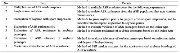 Table 1. Contents of the manual for Asian soybean rust (ASR) resistance.