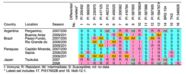 Table 2. Example of pathogenic data for Asian soybean rust (ASR) pathogens based on the resistance reactions of the differential varieties.
