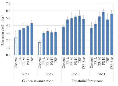 Figure 1. Effect of BPR direct application on lowland rice yield in Ghana