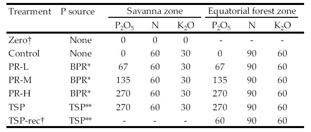 Table 1. Summary of fertilizer application rate in each treatment of PR direct application experiment