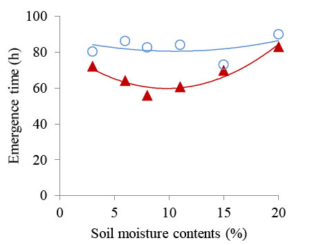 Figure2 Shortened emergence time caused by seed priming