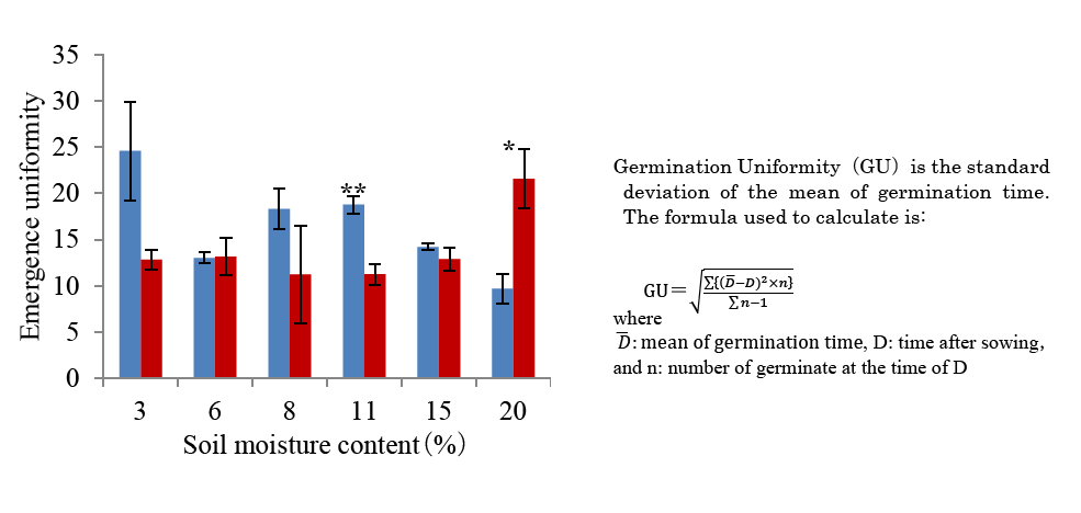Figure 3. Effect of seed priming on germination uniformity (formula shown at right)