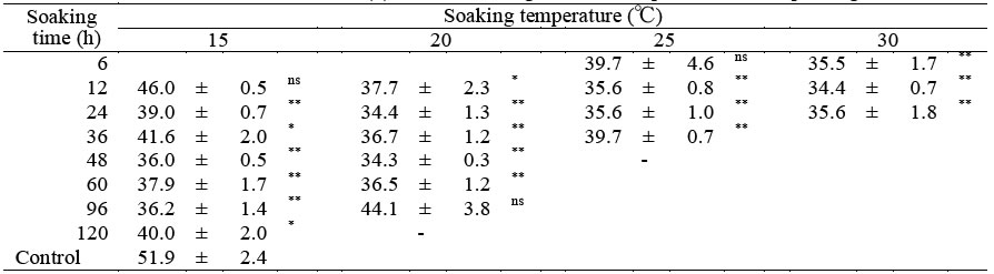 Table 1. Germination time (h) after seed priming at varying temperatures and soaking time