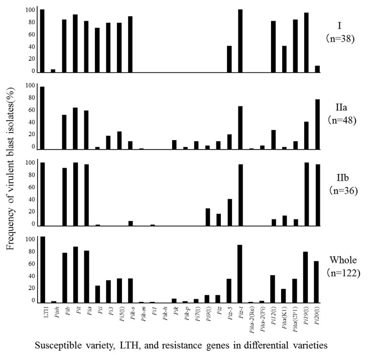 Fig. 1. Frequency of virulent blast isolates from Cambodia against differential varieties.