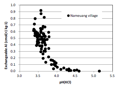 Fig. 1. Relationship between soil pH(KCl) andexchangeable Al in the paddy soil.