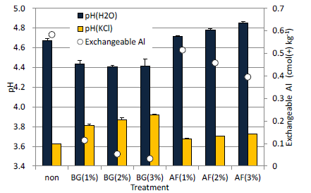 Fig. 2. Effect of bat guano (BG) and animal feces (AF) on soilpH--pH(H2O) and pH(KCl)--and exchangeable Al in the soil.