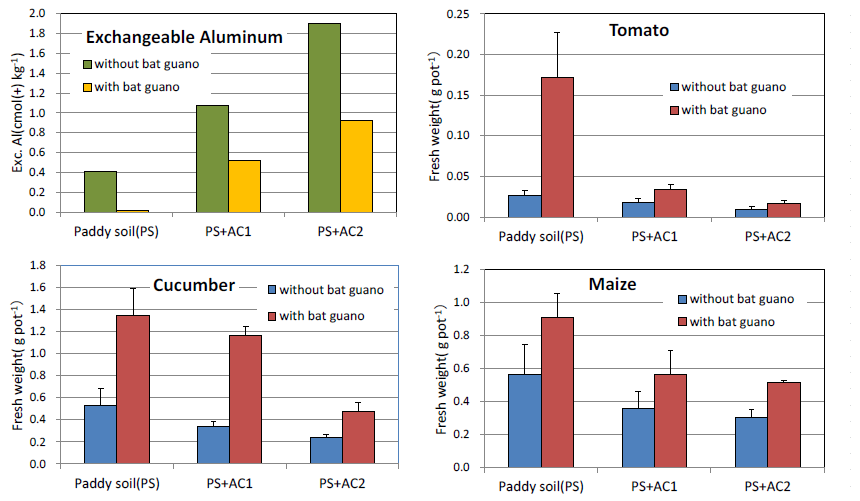 Fig. 4. Effect of bat guano application on exchangeable Al on the soil and on the growth of upland crops in earlystage under different aluminum chloride treatment conditions.