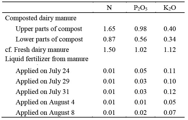 Table 1. Components of dairy manure as a fertilizer resource (%)