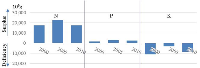 Figure 2. Apparent N, P, and K balance for all crops