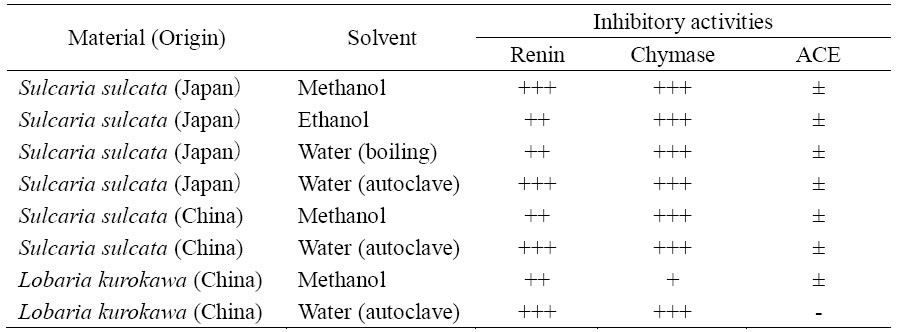 Table 1. Renin, chymase and ACE inhibitory activities of extracts of Sulcaria sulcata and Lobaria kurokawae