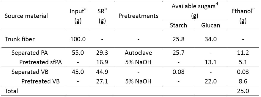 Table 2. Potential ethanol production from oil palm trunk fiber using a separation process (Prawitwong et al. 2012).