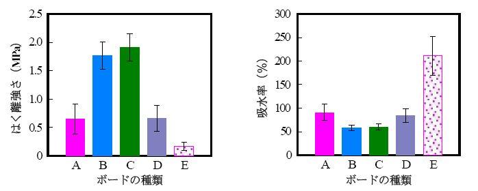 図3 糖類添加がはく離強さに与える影響(左図)、吸水率に与える影響(右図)