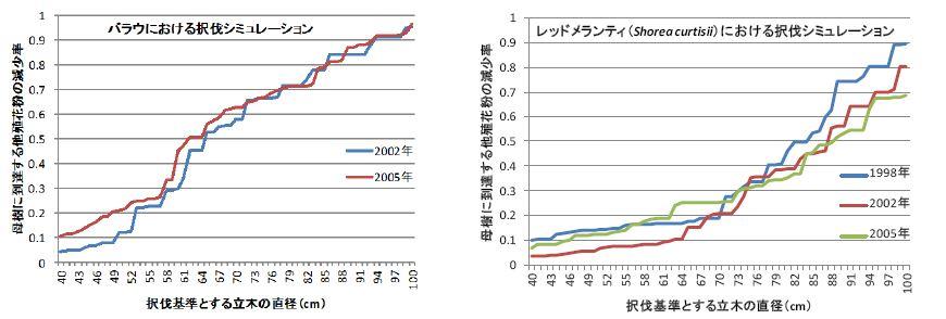 一定直径以上を収穫対象に選定する択伐基準を変化させた場合の母樹に到達できる他殖花粉量の減少率