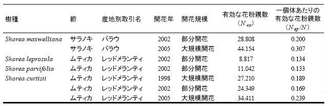 表1 サラノキ節樹種及びムティカ節樹種における有効な花粉親数の比較