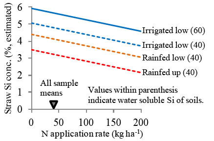 Fig. 3 Estimated Si concentration in straw against N application rate in different rice-growing environments and water soluble Si of soils.