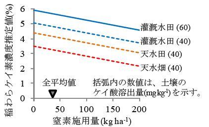 図3 稲作生態系別にみた窒素施用量と稲わらケイ素濃度推定値との関係
