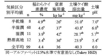 表1 気候区分別の稲わらケイ素濃度、窒素施用量、および土壌分析値の比較