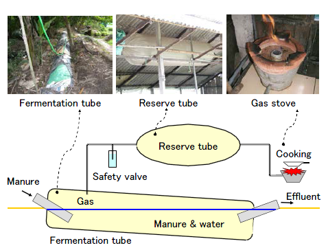 Fig. 1. Plastic-type biogas digester system