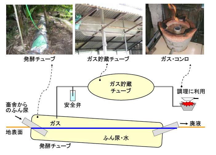 図1 プラスチック製バイオガス発生装置
