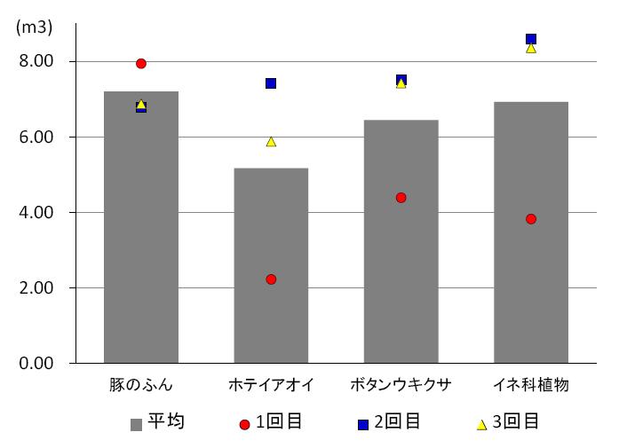 図3 未利用バイオマスを用いたバイオガス発生試験におけるガス発生量