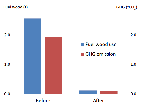 Fig. 4. Results of a verification study on a BD household applying only Pistia stratiotes. Graph shows significant drop in fuel wood use and GHG emissions over a one-year period.