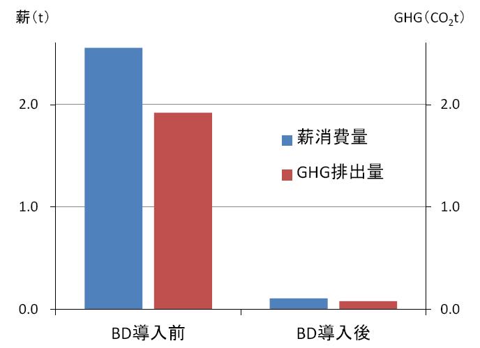 図4 ボタンウキクサのみを原料とするBDを導入した農家における年間薪消費量およびGHG排出量の変化(1戸の農家における実証試験の結果)