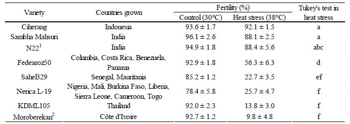Table 1.Heat tolerance of popular varieties
