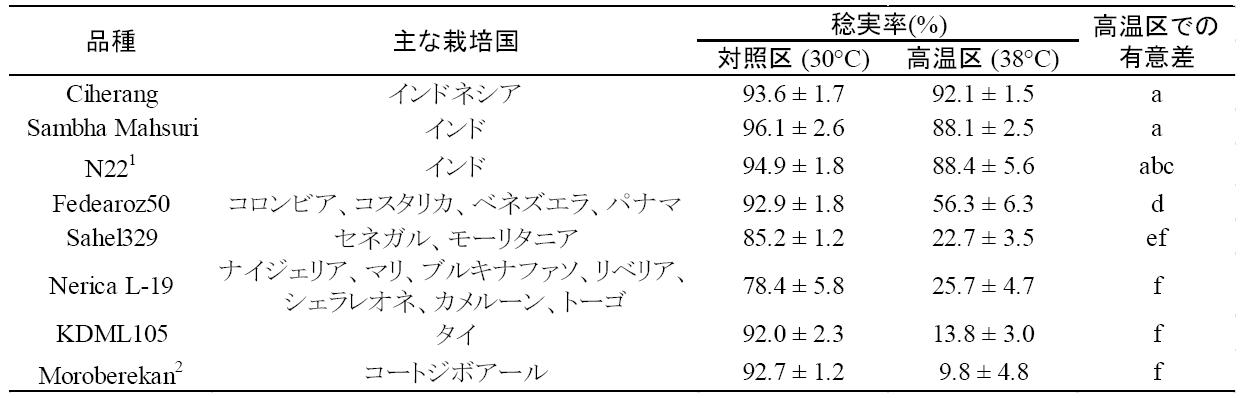 表1 世界各地の主力23品種と高温耐性