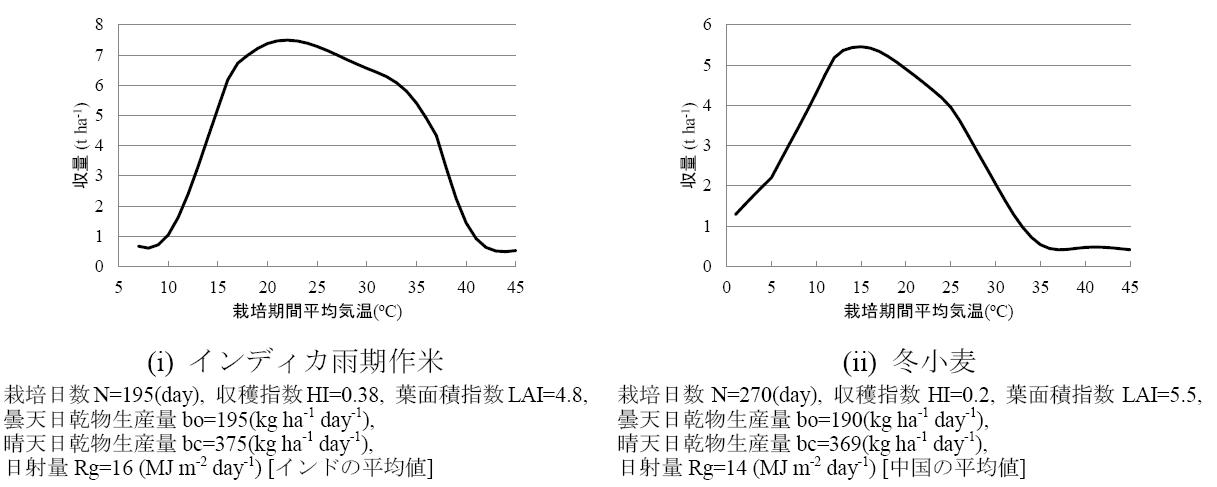 図1 潜在収量と気温の関係