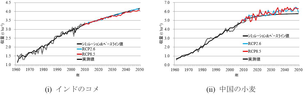 図2 作物収量の推移
