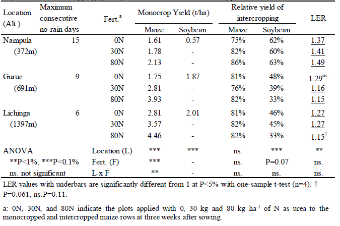 Table1.Maize and soybean yields in the monocropping system, relative grain yields of maize and soybean in the inter cropping system,and LER values at different N application rates in three sites