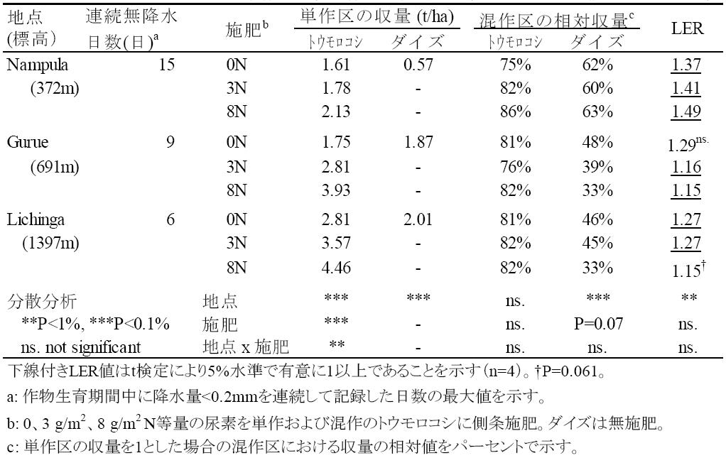 表1 トウモロコシと大豆の単作収量、混作区の相対収量、および土地等価比率LERの比較