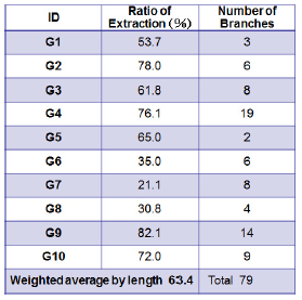 Table 1. Agreement (Ratio of extraction) between the extracted gully erosion features and the surveyed gullies (data by BSWM)