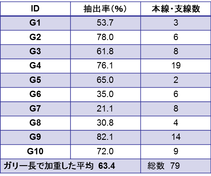 表1 選択して地上測量したガリーを対象とする本手法によるガリー抽出率