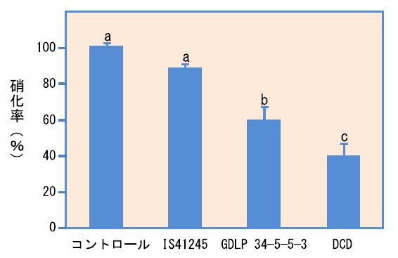 図3 温室でポット栽培のソルガム2系統(IS1245とGDLP 34-5-5-3)から採取(種120日後、出穂期)した根圏土壌の硝化活性(25°Cで30日間保持)コントロール、植物栽培なし土壌 ; DCD、コントロール土壌にDCD(ジシアンジアミド)を25 µg g-1の濃度で添加