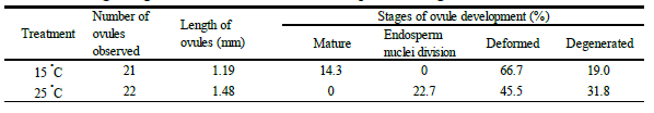Table 1. Average length of the ovules and the developmental stages at 7 DAP