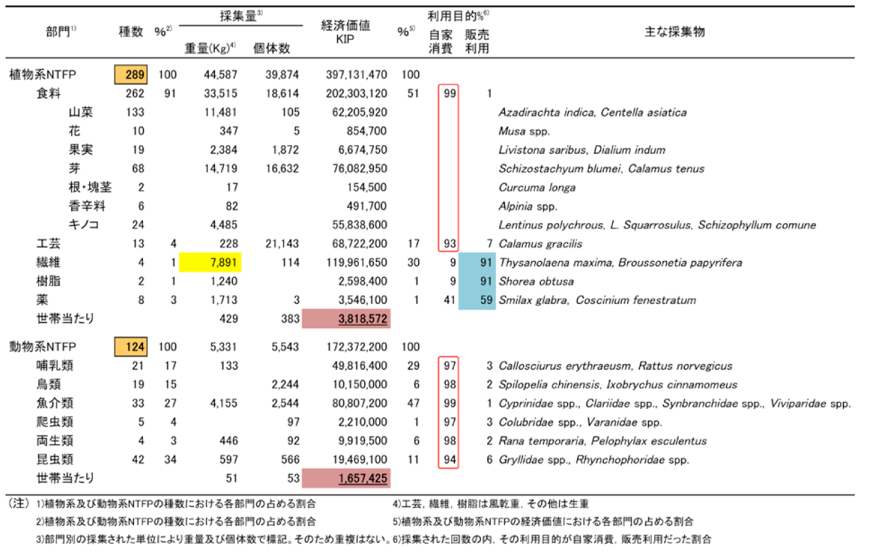 表1 採集されたNTFPsの部門別の種数、採集量、経済価値、利用目的及び主な採集物