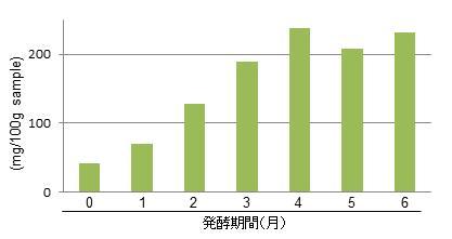 図3 発酵の経過*に伴うグルタミン酸(うま味成分)含量の変化 *ライギョの一種を食塩、米糠とともに常温で6か月間発酵